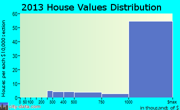Portola Valley home values distribution
