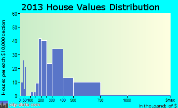 Indian Springs Village home values distribution