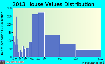 Poway home values distribution