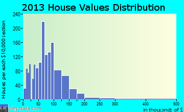 Whitesburg home values distribution