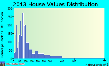 Sale Creek home values distribution