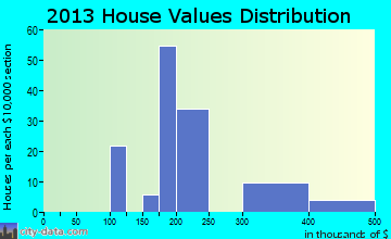 Quincy home values distribution