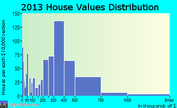 Prunedale home values distribution