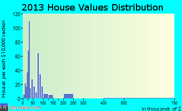 Only home values distribution