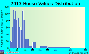Granville home values distribution