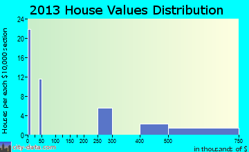 Rail Road Flat home values distribution