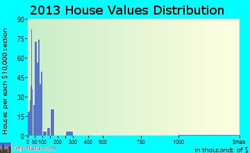 Shady Valley home values distribution