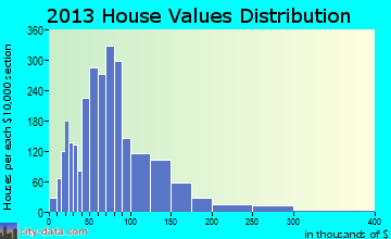 Belleview home values distribution