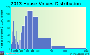 Ramona home values distribution
