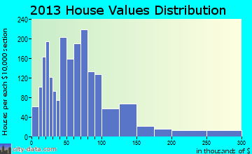 Rickman home values distribution