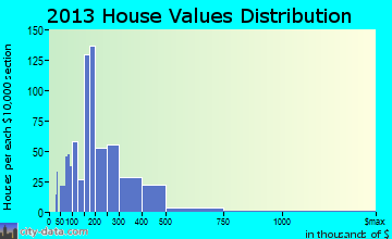 Fisherville home values distribution