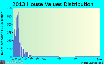 Bluff City-Piney Flats home values distribution