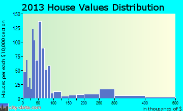 Sharps Chapel home values distribution