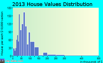 Campaign home values distribution