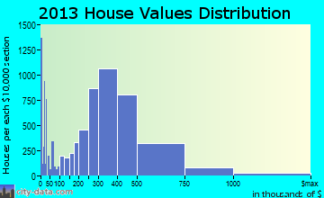 Rancho Cucamonga home values distribution