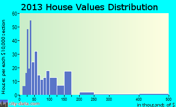 Coalmont home values distribution