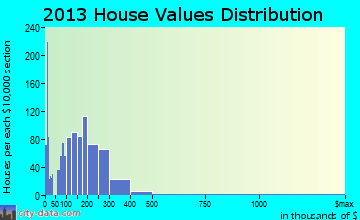 Collegedale home values distribution