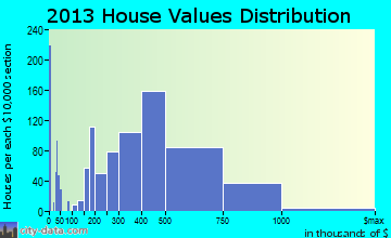 Rancho San Diego home values distribution