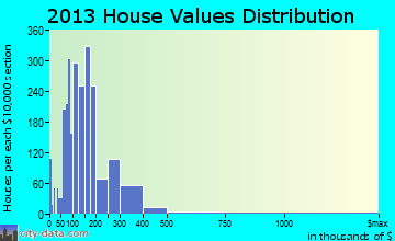 Cookeville, TN house values