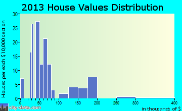 Copperhill home values distribution