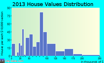 Cowan home values distribution