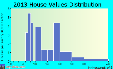 Cumberland Gap home values distribution