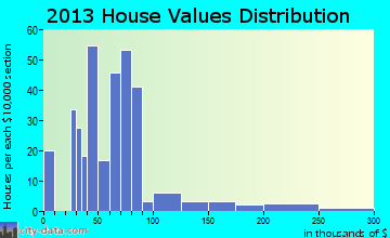 Decaturville home values distribution