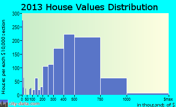 Rancho Santa Margarita home values distribution