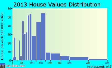 Dover home values distribution