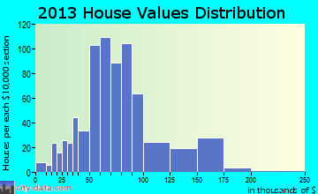 Dyer home values distribution
