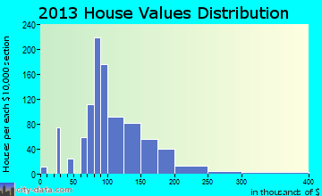 Eagleton Village home values distribution