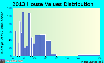 Rancho Tehama Reserve home values distribution