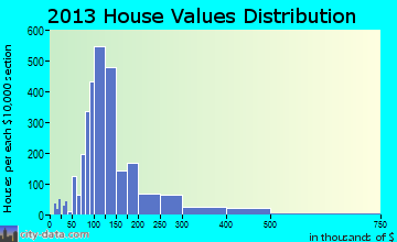 East Brainerd home values distribution