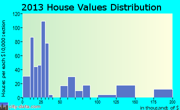 East Cleveland home values distribution