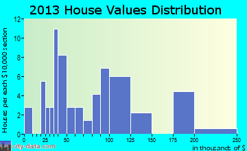 Enville home values distribution