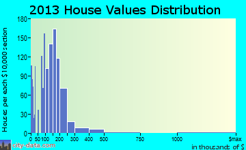 Red Bluff home values distribution
