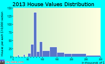 Fall Branch home values distribution