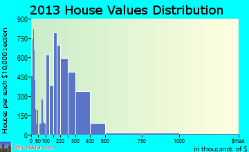 Redding home values distribution