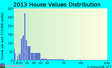 Goodlettsville home values distribution