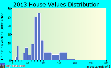 Grand Junction home values distribution