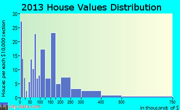 Greenback home values distribution