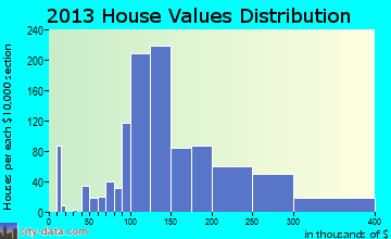 Greenbrier home values distribution
