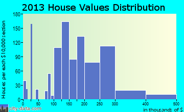 Green Hill home values distribution