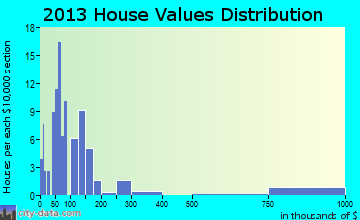 Guys home values distribution