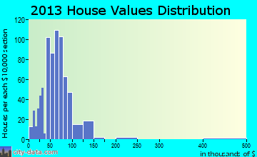 Hartsville home values distribution