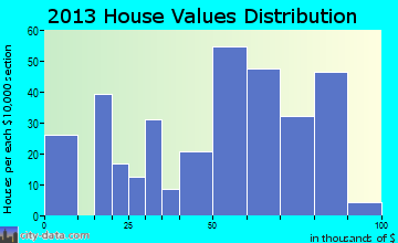 Henning home values distribution