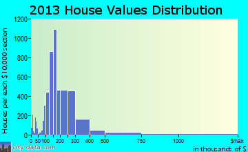 Hendersonville home values distribution