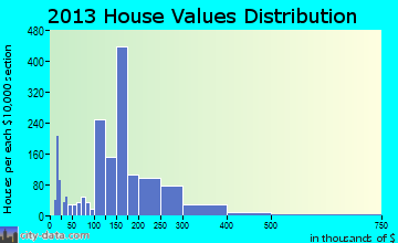 Reedley home values distribution
