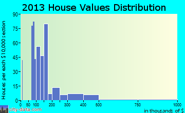 Hopewell home values distribution