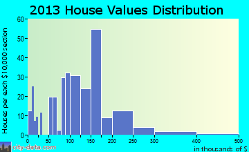 Jacksboro home values distribution